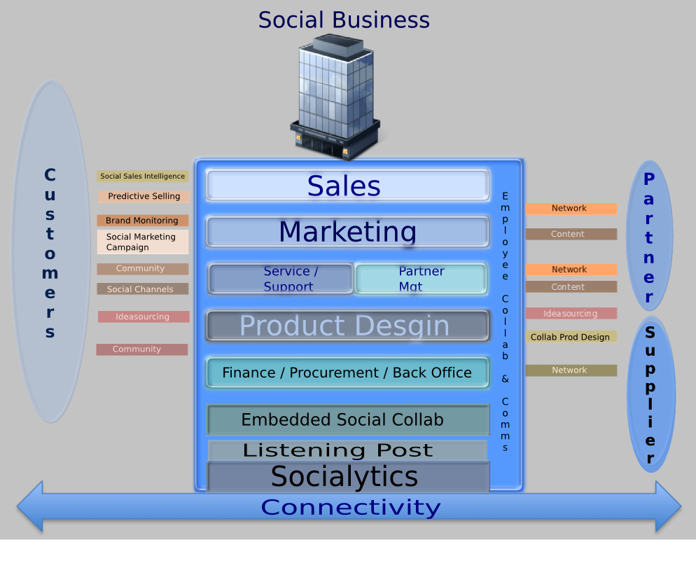 Social Business 2011, An Update