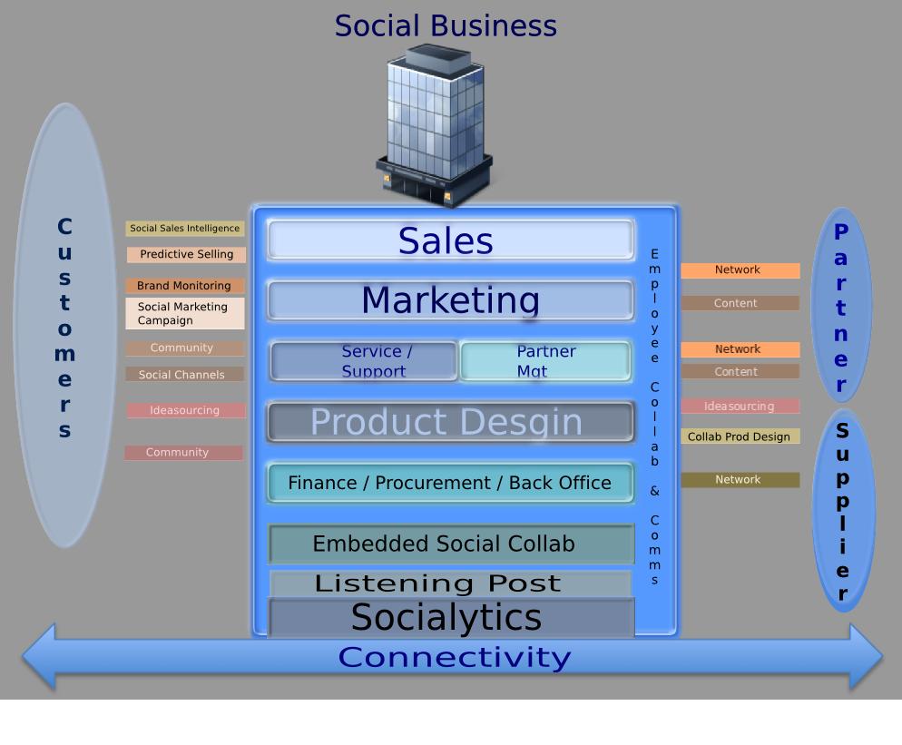 Social Business 2011, An Update