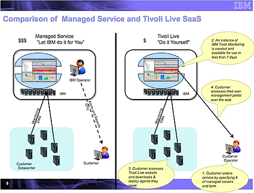 Tivoli Live – Monitoring as SaaS – Quick Analysis